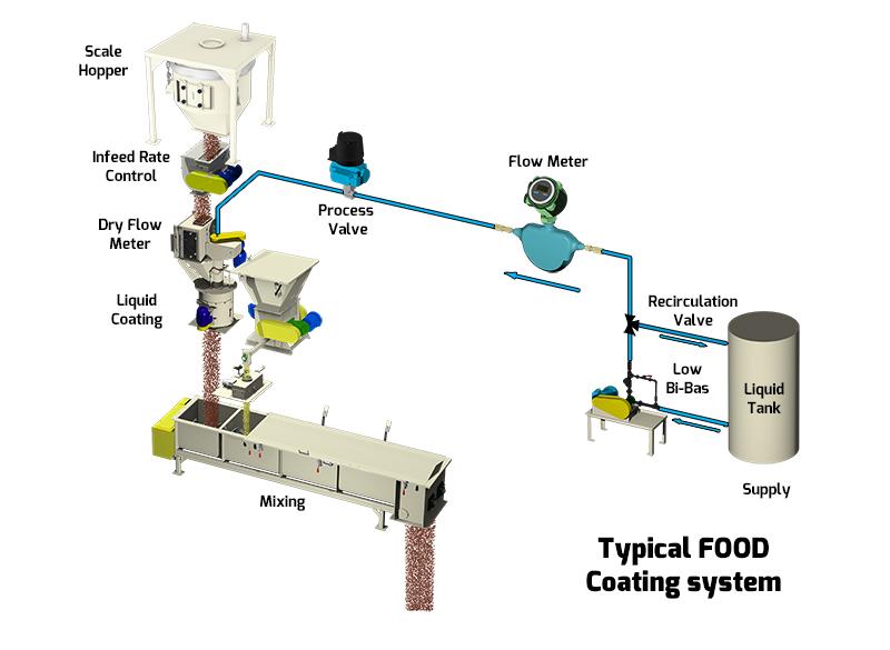 Food Coating Flow Chart